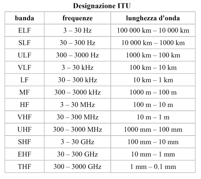 Classification in the frequency bands of the radio spectrum.
