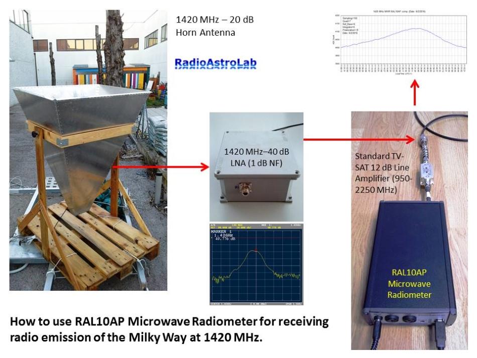 """>Esempio di ricevitore ad amplificazione diretta costruito """"attorno"""" al radiometro RAL10AP"""