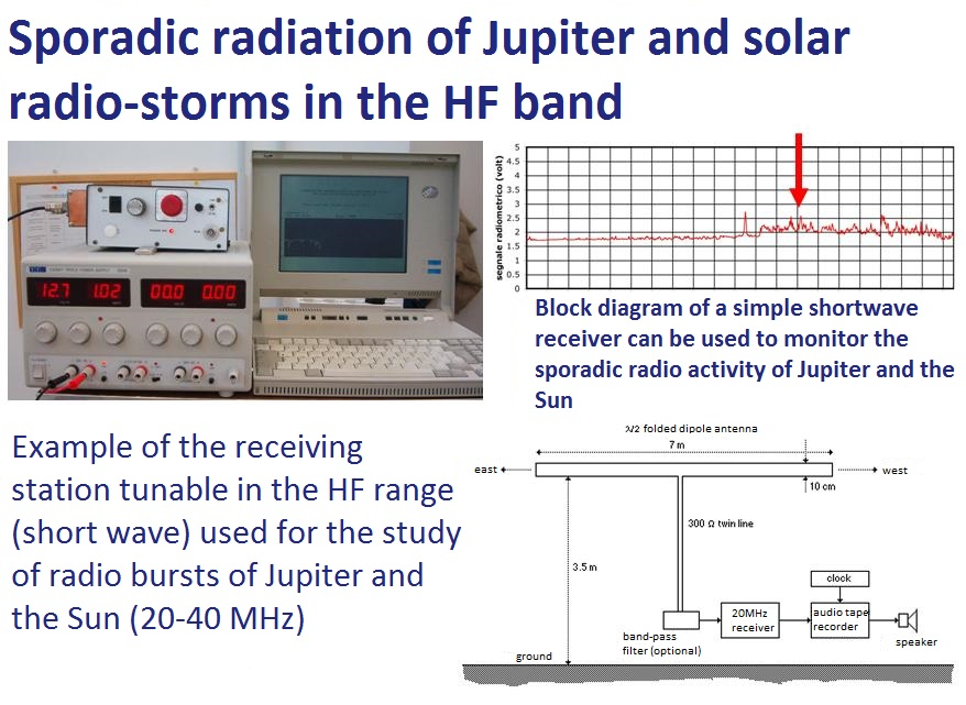 Jupiter's radiation and radio-storms in the HF band