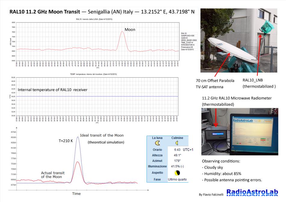 Registrazioni radiometriche di un transito lunare con RAL10