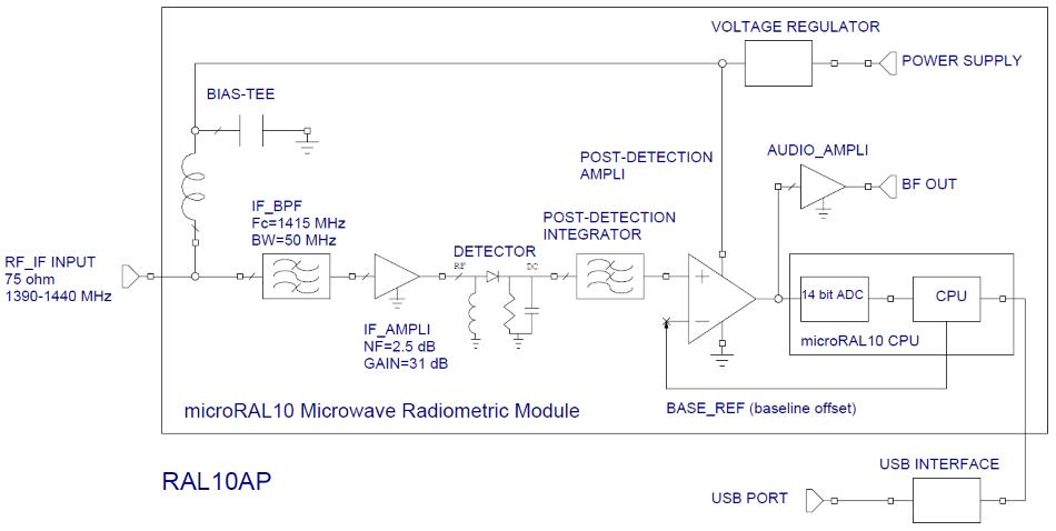 RAL10AP radiometer