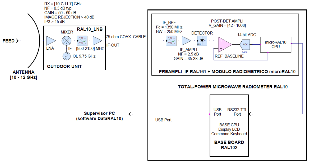 The previous image shows the block diagram of a radio telescope that uses the RAL10 receiver.