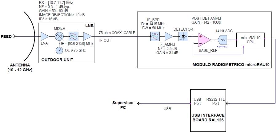 radiometric module