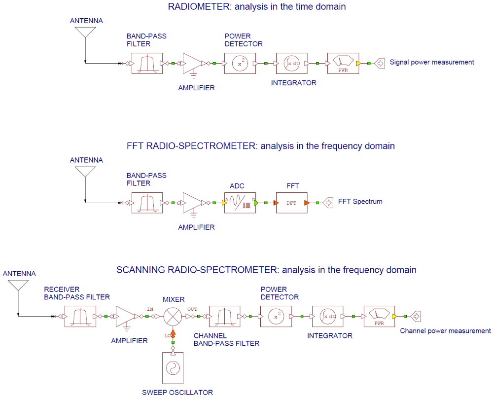 Basic architectures of receivers used in radio astronomy: radiometers and radio-spectrometers.