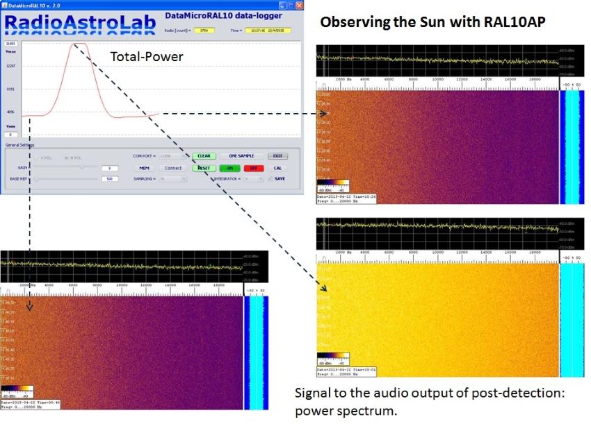 Registrazione transito solare con RAL10AP 2
