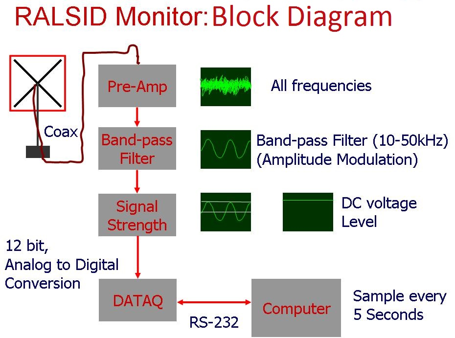 VLF receiver for SID events