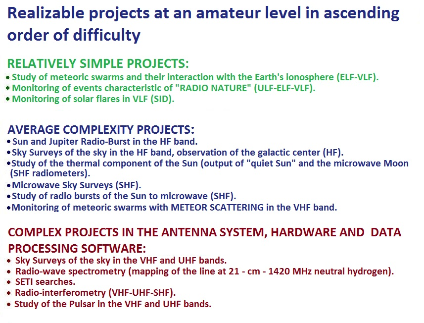 amateur radio astronomy projects in order of increasing difficulty