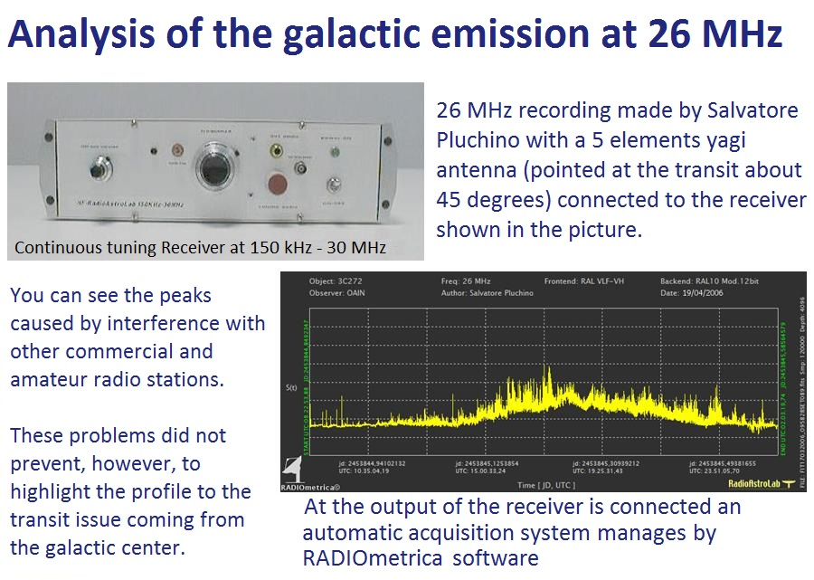 Analysis of the galactic emission at 26 MHz