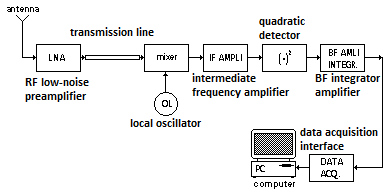 Basic structure of a radio astronomy receiver