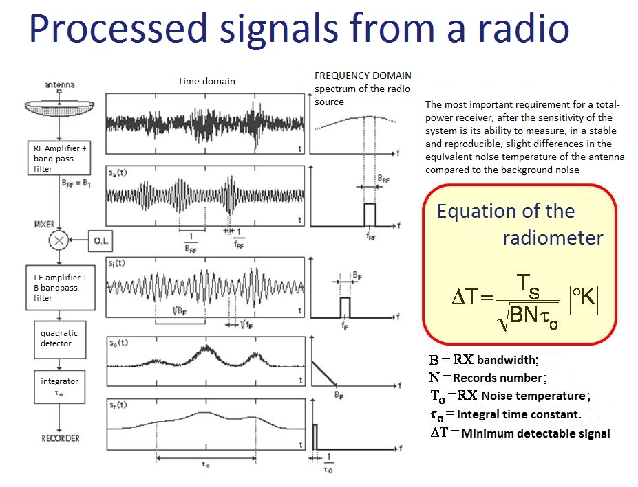 Signals processed by a radiometer